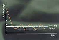 Инвертор - точное поддержание температуры