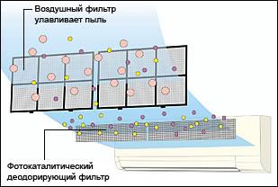 новые фотокаталитические фильтры