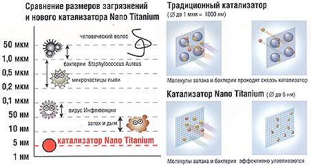 Технология Nano Titanium Hitachi