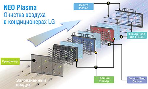 ...воздуха (5 - на схеме), разработанная компанией LG, удаляет не только...