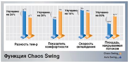 Обновленная функция Chaos Swing в кондиционерах LG NEOplasma