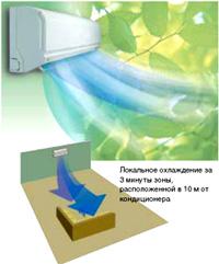 Быстрое охлаждение JETCOOL в кондиционерах LG NEO plasma