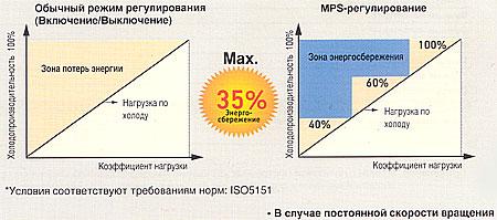 Новое поколение систем LG MPS. Максимальное энергосбережение при использовании MPS-технологии.