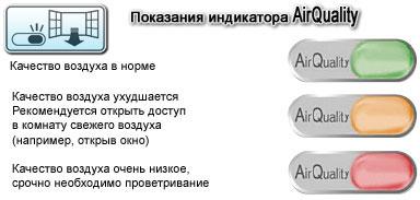 Индикатор загрязненности воздуха AirQuality