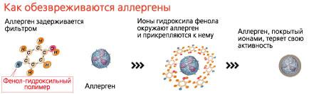 Защита от аллергенов