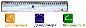 Дезодораторы фильтра Panasonic